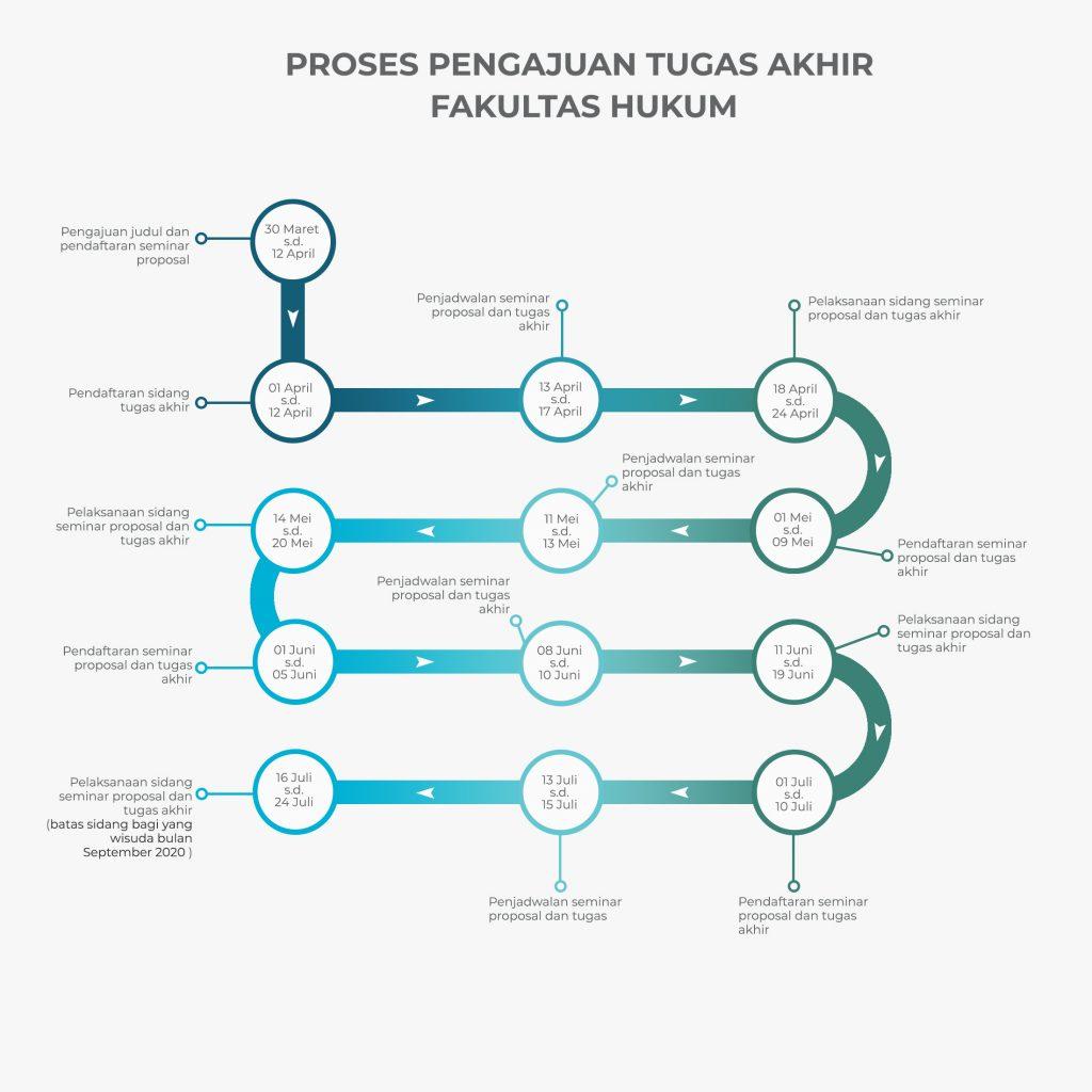 Proses pengajuan Tugas Akhir Fakultas Hukum